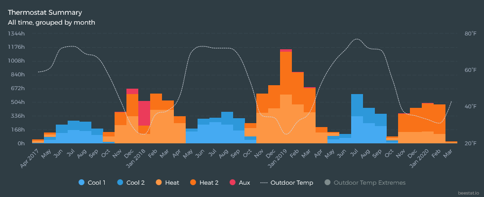 Thermostat Summary - All time,  grouped by month